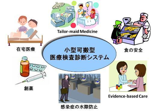 小型可搬型医療検査診断システム